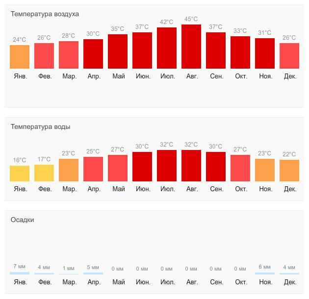 Погода и климат ОАЭ