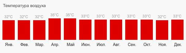 температура воздуха Фантьет