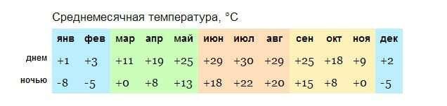 Климат в Пекине по месяцам