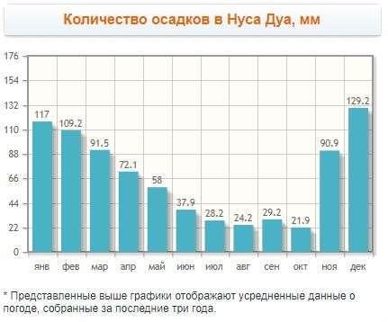 Количество осадков в Нуса Дуа, мм