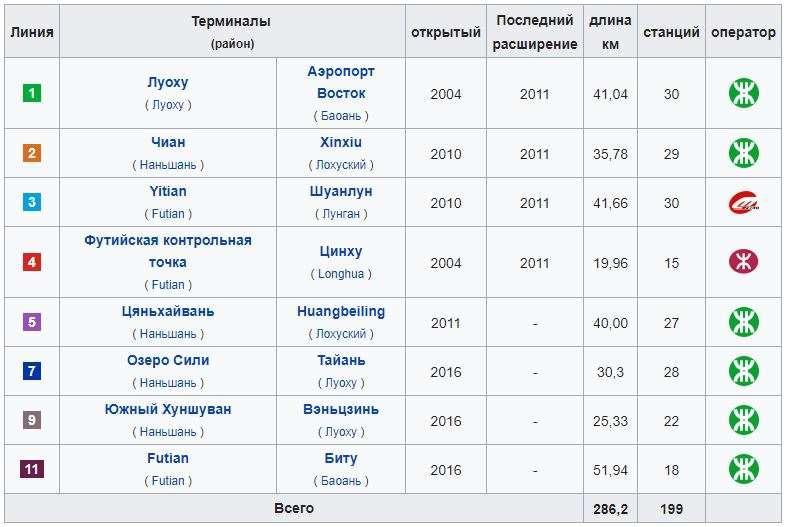 Линии Метро Шеньчженя