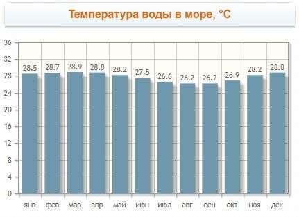 Температура воды в море, °C на Нуса Дуа