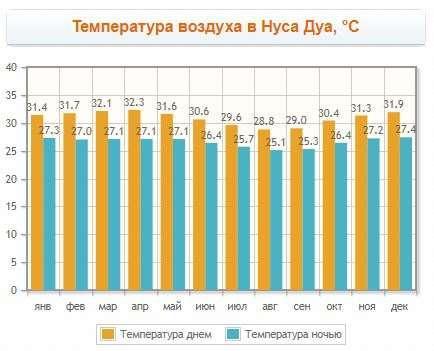 Температура воздуха в Нуса Дуа, °C