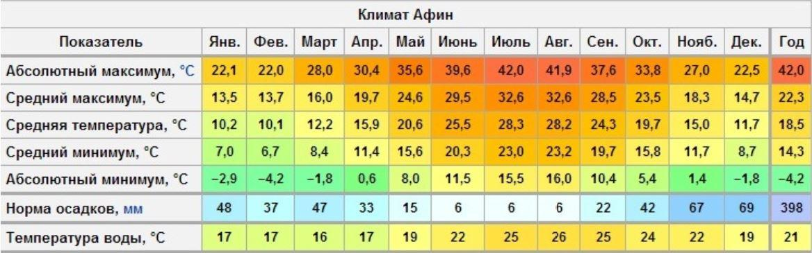 В греческой столице преобладает мягкий климат, нагоняемый со Средиземного моря – жаркое лето тут плавно сменяется теплой осенью, плавно перетекающей в мягкую весну и снова в лето