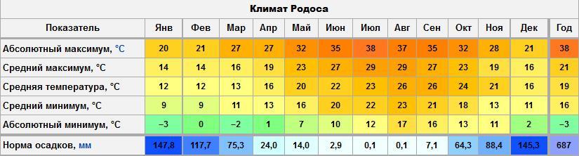 Мягкий Греческий климат делает погоду Родоса приемлемой к туризму практически целый год, однако надо учитывать цели поездки и сопоставлять температурный режим воздуха и воды со своими планами
