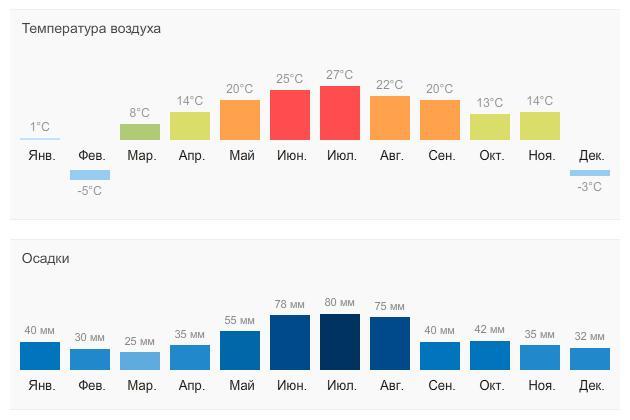 Климат в Чехии – умеренный. Летом выше +28+30 не бывает. Зима – влажная, пасмурная и холодная только по-европейским меркам. Температура от -2 до +3 соответствует русскому ноябрю.