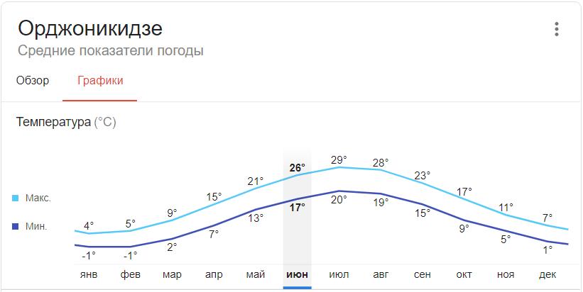 Погода в Орджоникидзе определяется особенностями расположения. Гористая местность спасает от сильных ветров, но и прикрывает мыс от жаркого летнего солнца.