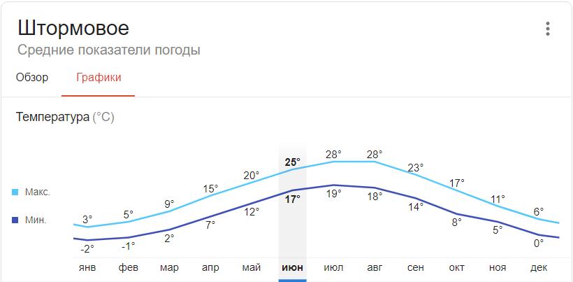 Активный наплыв туристов в Штормовом начинается в июне и заканчивается в начале сентября