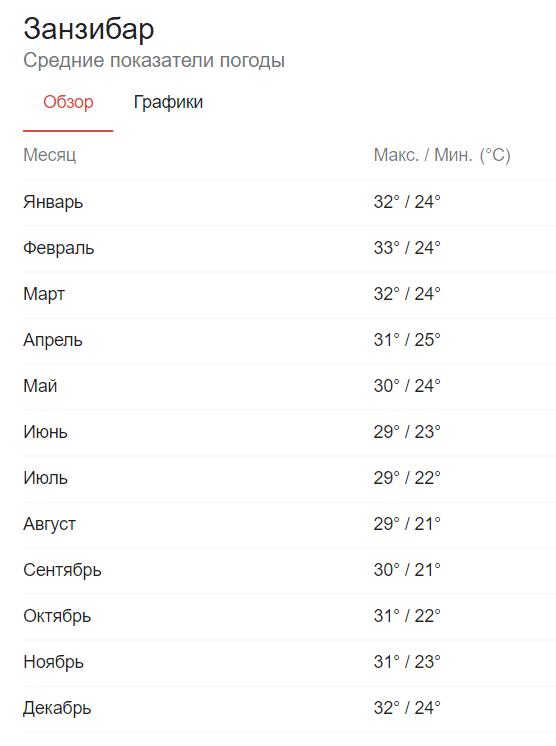 Индийский океан омывает побережье острова теплыми водами. Климатические условия на Занзибаре очень благоприятные и отдыхать здесь можно в любое время года. Минимальная температура воздуха — +25°С.